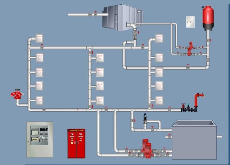 给排水消防设计(消火栓系统,喷淋系统,气体灭火)—