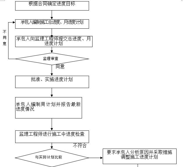 黔西北花园小区监理规划_3