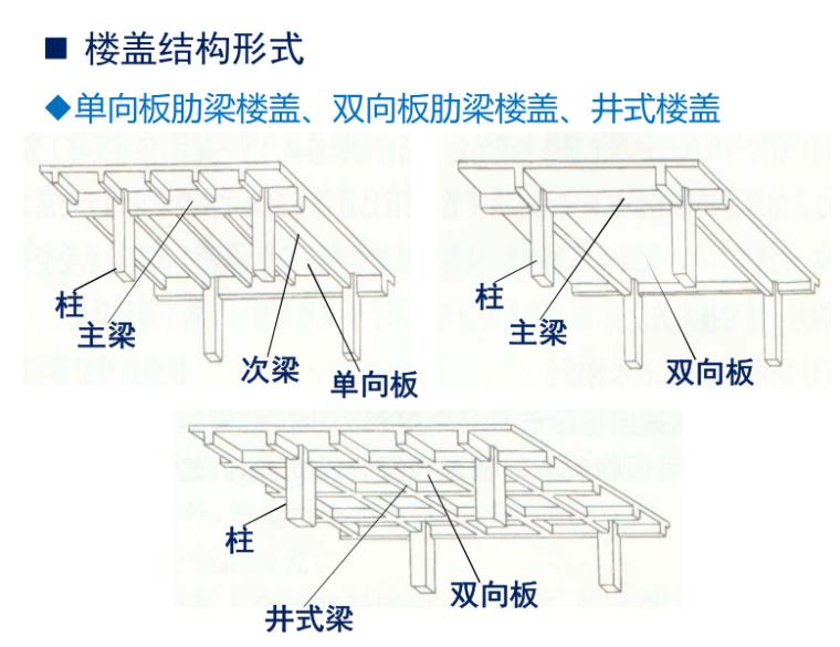单向板肋梁楼盖、双向板肋梁楼盖、井式楼盖