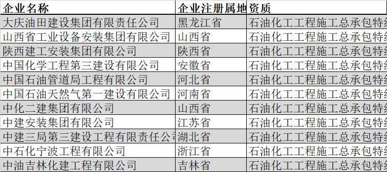 盘点|全国总承包特级企业全名单(2019年2月版)_22