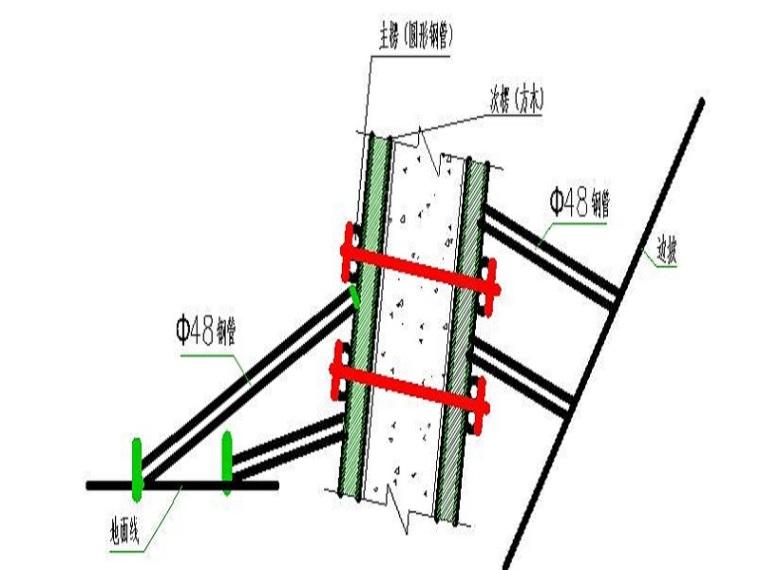 重力式挡土墙边坡防护专项施工方案Word版(共29页)