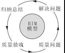 有BIM的助力装配式建筑如虎添翼_8