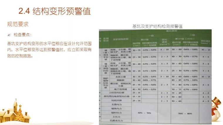 危大工程专题:基坑作业全过程安全检查要点PPT_17