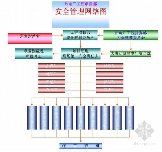 [吉林]电厂输煤、除灰、水处理系统建筑与安装施工组织设计