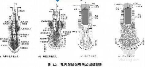 SDDC(孔内深层超强夯)工艺地基处理质量控制