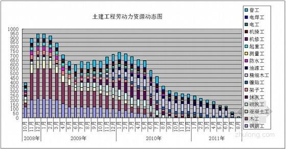[深圳]超高层办公楼劳动力及材料设备资源需求计划