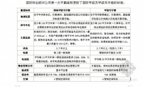 [南京]从十大写字楼建筑看写字楼市场的发展前景