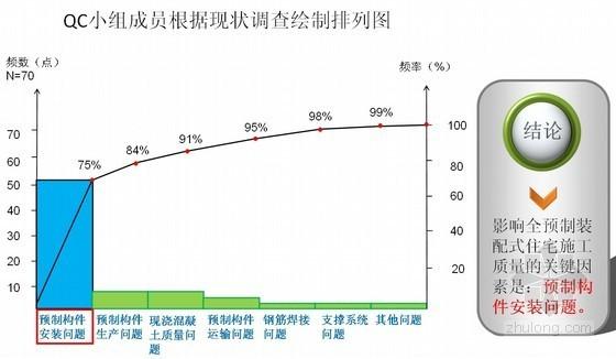 [QC成果]提高全预制装配式住宅施工质量