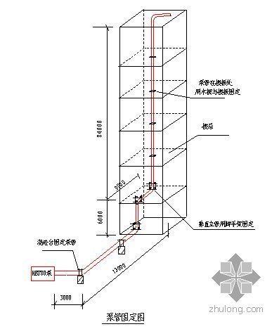 北京某高层混凝土工程施工方案(鲁班奖)