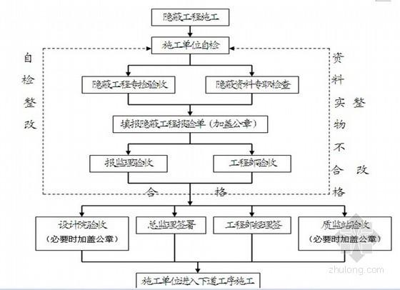 房地产项目工程管理措施及实施细则(共79页)