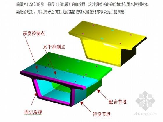 短线法预制拼装混凝土箱梁上部结构施工监控方案(悬臂拼装 逐孔拼装)