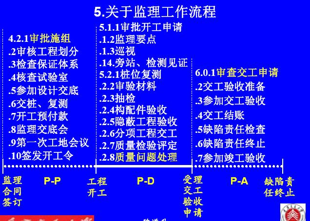 [重庆]名校编制2016新公路工程施工监理规范宣贯培训讲义162页(条文变更解读)_2