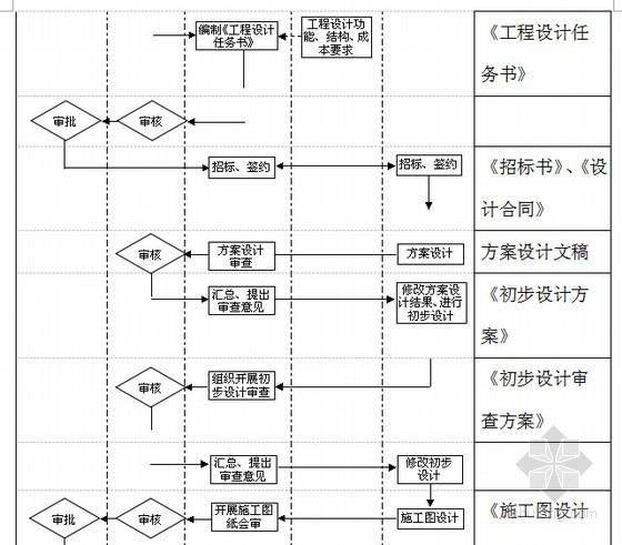 [标杆房企]2014年最新房地产开发公司管理制度及流程(超级详细 338页)