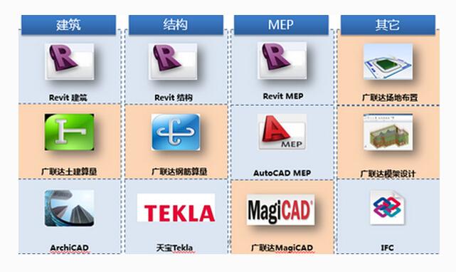 纯干货!BIM软件在预制件深化设计环节的应用