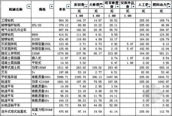 [江苏]2014版计价定额施工机械台班单价表(含新增子目)
