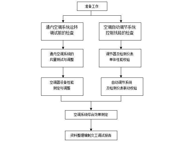 [中铁]通风与空调系统调试技术交底