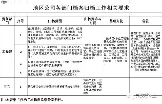 工程部资料归档/保管/移交/整理