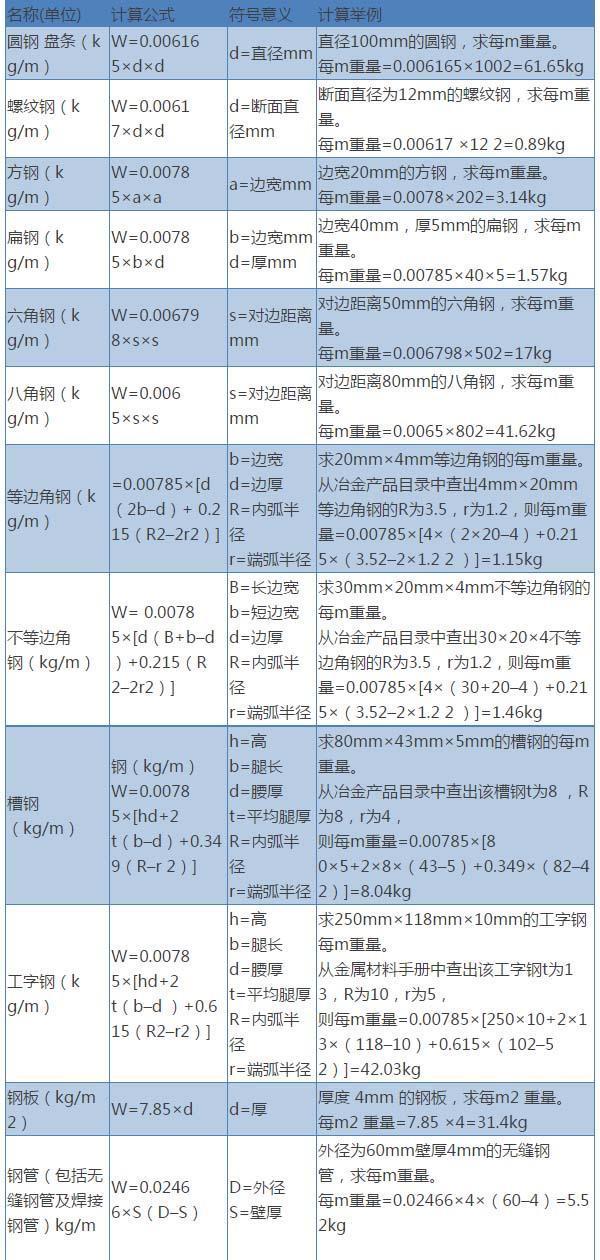 钢筋重量计算方法 附赠钢筋理论重量表