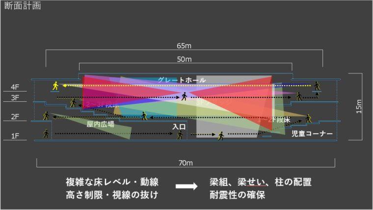 日本结构工程师的成长之路,值得思考!_9