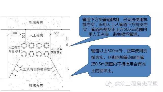 图文解读建筑工程各专业施工细部节点优秀做法_9