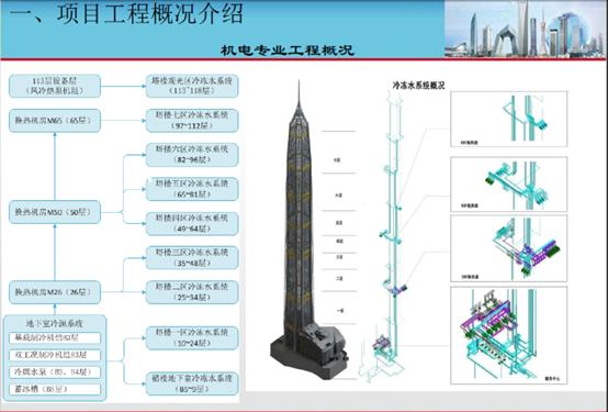 超高层项目机电工程创新技术(机电工程,附图丰富)_3