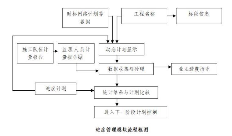 进度管理模块流程框图