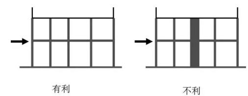 结构选型与结构布置对建筑抗震的影响_11