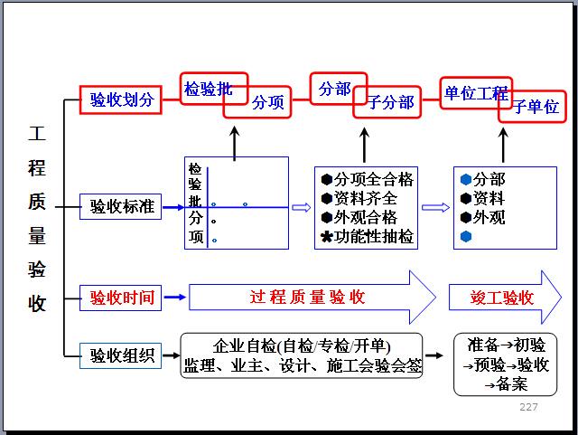 工程项目管理知识体系全貌讲解(270页,图文丰富)_8