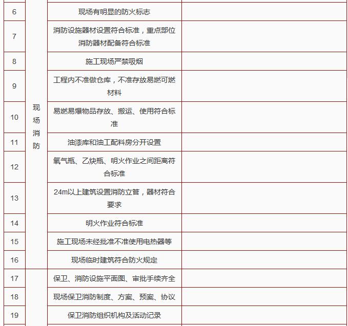 建筑施工单位节后复工10个安全检查表_17