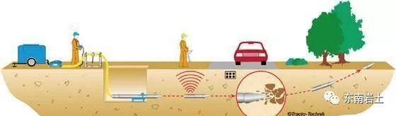 非开挖地下管线施工技术的现状和发展趋势