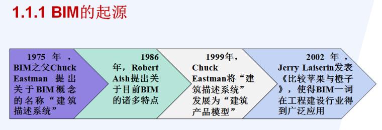 BIM技术在工程造价管理中的运用及实施方法(135页附图)