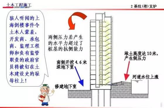 基坑的支护、降水工程与边坡支护施工技术图解_40