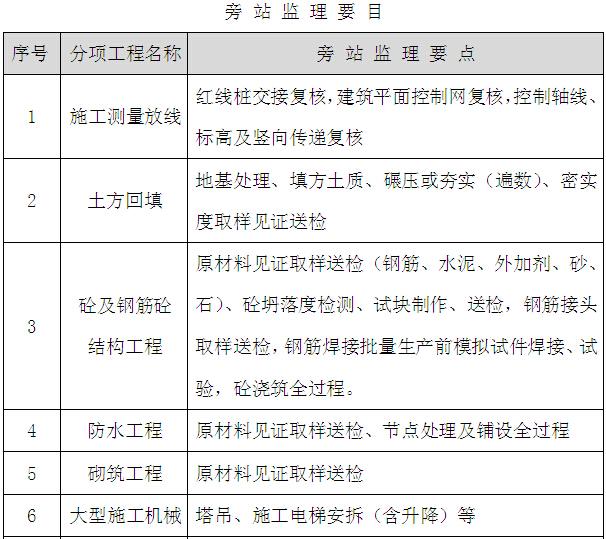 [四川]综合楼项目建设监理规划(图文丰富)_7