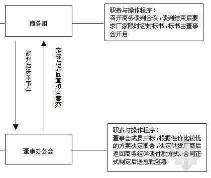房地产开发设备招标工作流程图