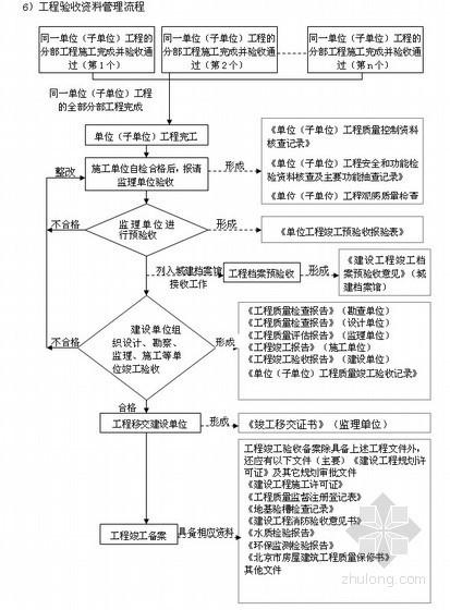 [北京]铁路出站系统防水大修工程施工组织设计