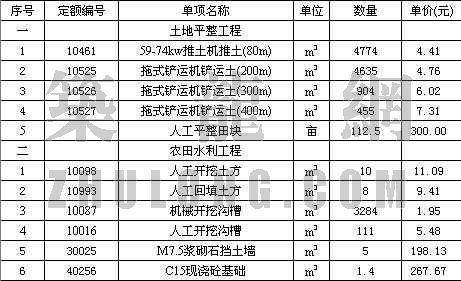 湖南省某渔场土地整理预算书