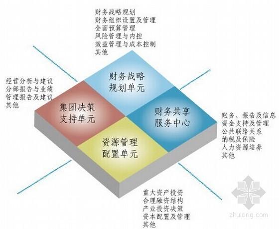 房地产企业财务管理制度