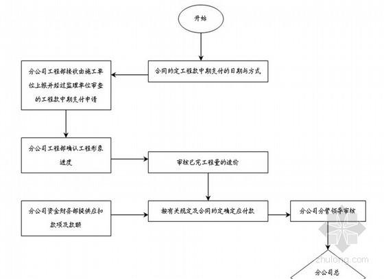 [万科]房地产公司管理流程(全套图表73页)