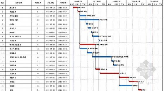 [广东]工业改造工程施工组织设计(技术标)