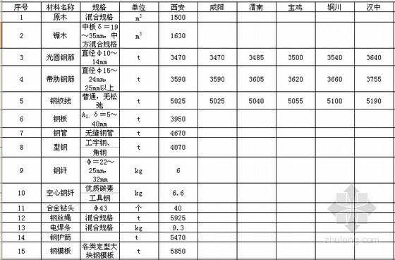 [陕西]2013年5月公路材料价格信息