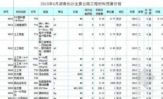 [湖南]2013年4月份长沙地区公路工程材料预算价(含场外运输及保管费)