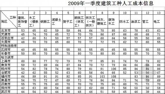 全国2009年1季度建筑工种人工成本信息表及建筑实物工程量人工成本表