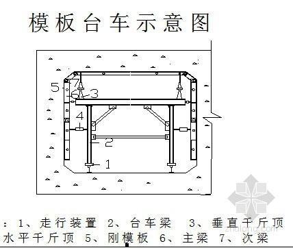 大型混凝土引水暗渠施工组织设计