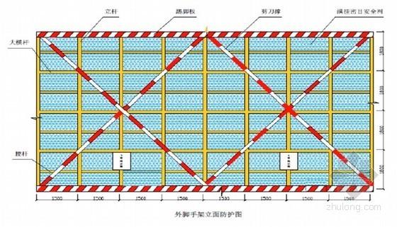 [安徽]商业楼文明施工观摩工地策划方案(多图)-外脚手架立面防护图