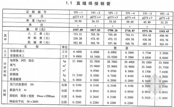[最新]2013版电力建设工程预算定额(加工配置品 280页)