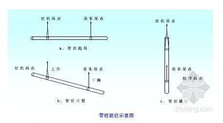 [江苏]航道整治船闸工程预应力管桩试桩方案