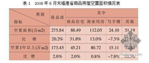 福建省房地产市场及房地产金融运行情况调研报告