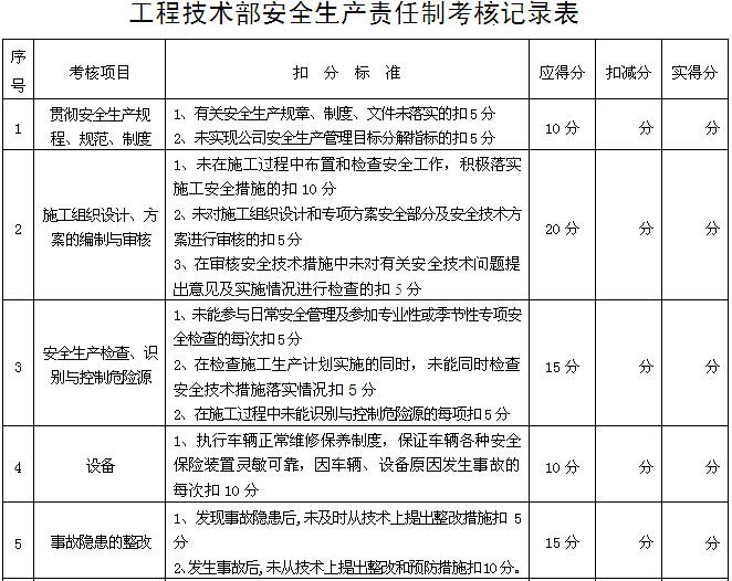 安全生产责任制考核范本(附表)