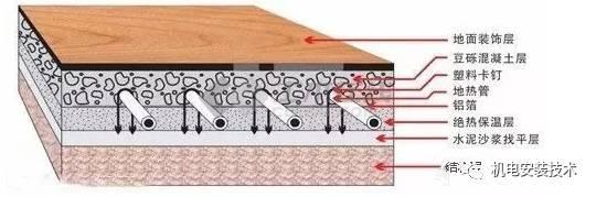 地暖现场施工经验总结 - 闻宝联技术空间 - 止于至善