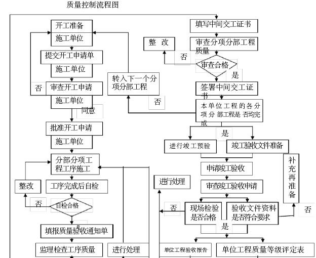 [福建]旧城改造总承包项目施工监理大纲(421页)_5